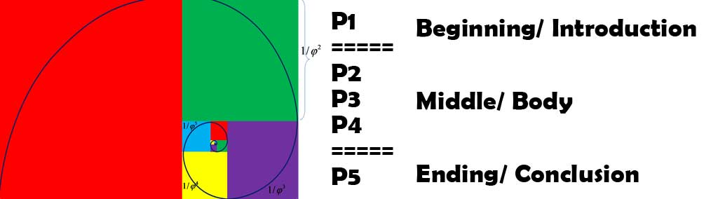 The Five-Paragraph Essay and the Golden Ratio